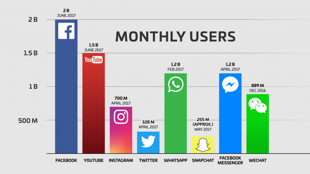 Social Media a smart way of advertising - Which platform to choose