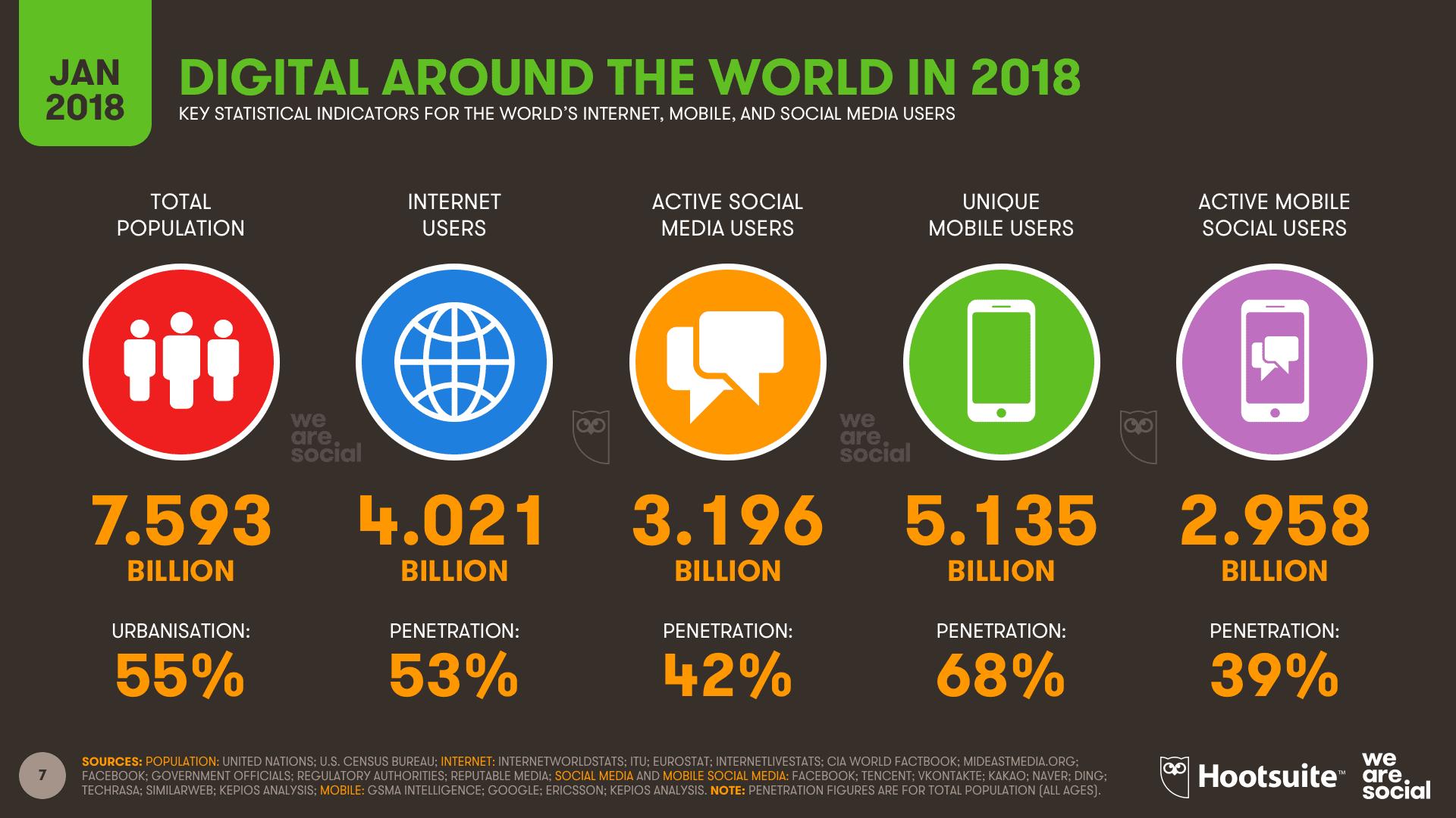 Social Media a smart way of advertising